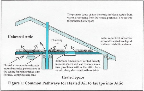 So if you have noticed that you have lots of icicles hanging from the edge  of your roof, it is also probable that your attic has condensation problems.