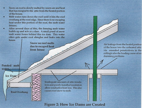 Attic Condensation Information From E H Lawrence Company
